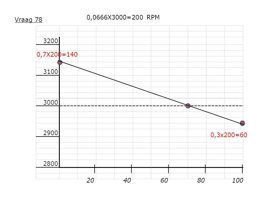 0,0666X3000=200 RPM Vraag 78 0,7X200=140 0,3x200=60 20 40 60 80 100