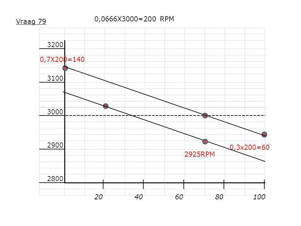 0,0666X3000=200 RPM Vraag 79 0,7X200=140 0,3x200=60 2925RPM 20 40 60 80 100