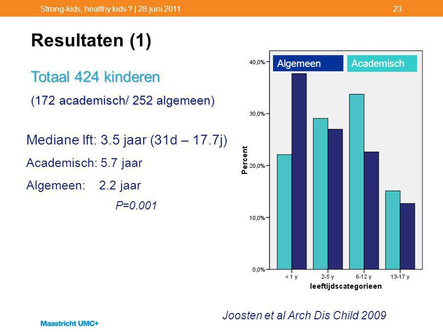 Resultaten (1) Totaal 424 kinderen Mediane lft: 3.5 jaar (31d – 17.7j)
