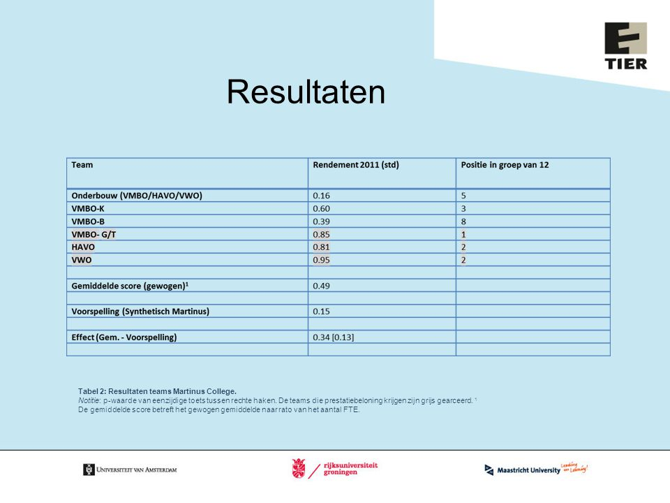 Resultaten Tabel 2: Resultaten teams Martinus College.