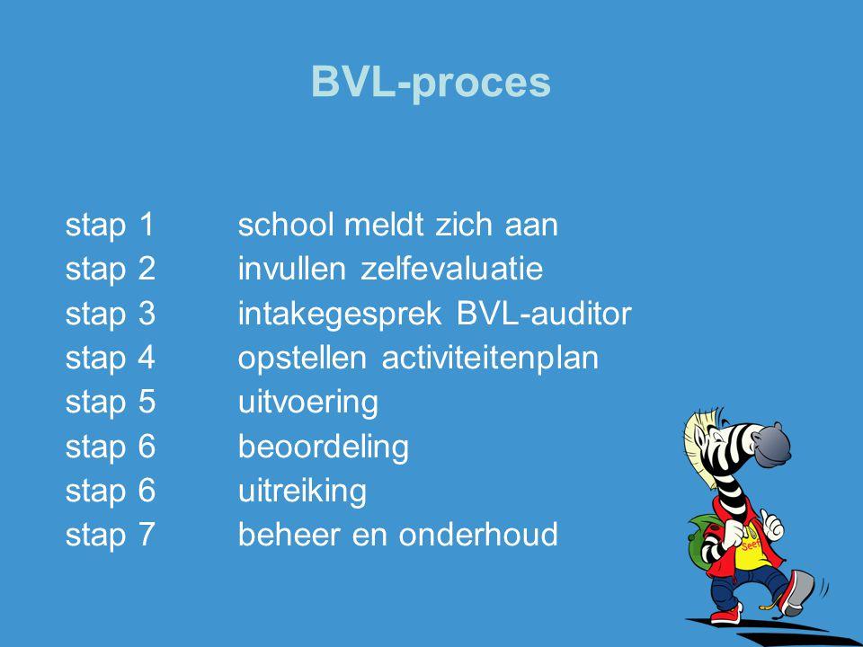 BVL-proces stap 1 school meldt zich aan stap 2 invullen zelfevaluatie