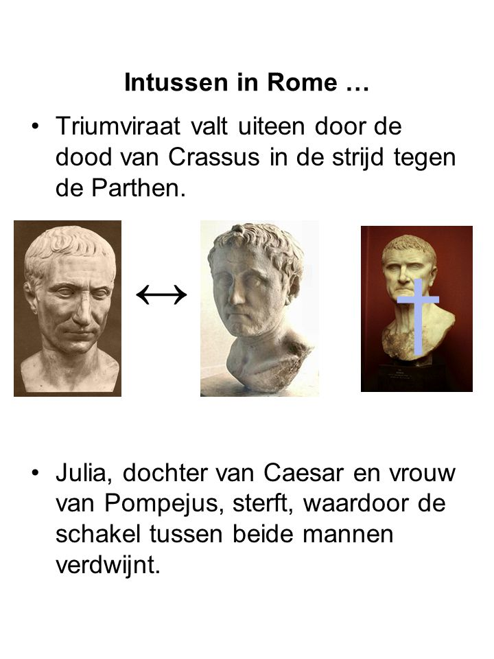 Intussen in Rome … Triumviraat valt uiteen door de dood van Crassus in de strijd tegen de Parthen.