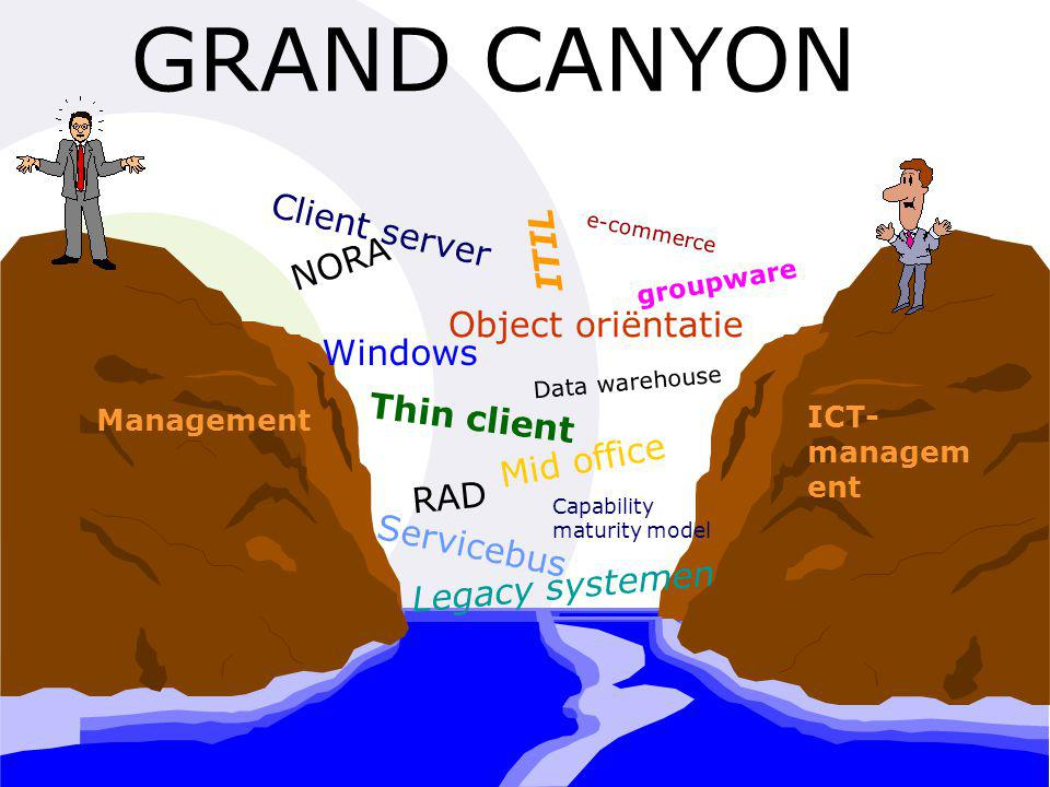 GRAND CANYON Client server ITIL NORA Object oriëntatie Windows