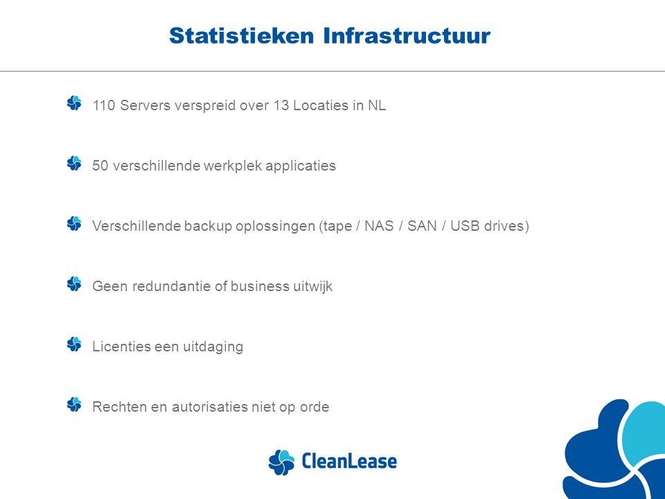 Statistieken Infrastructuur