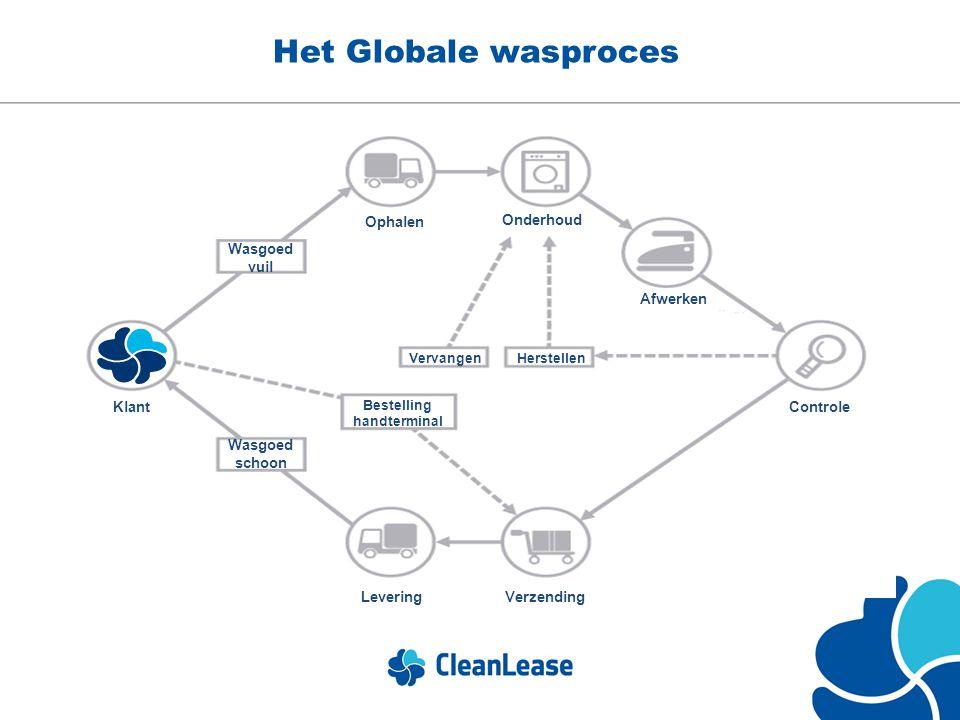 Het Globale wasproces Ophalen Onderhoud Controle Verzending Levering