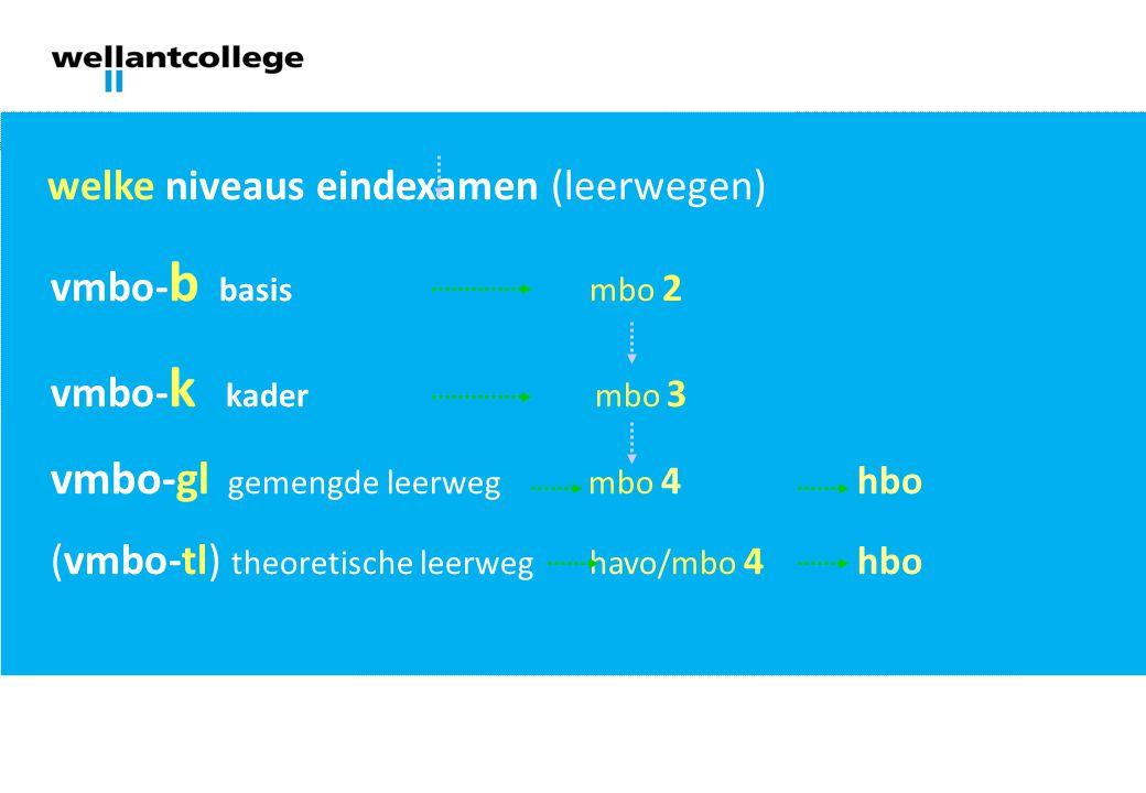 welke niveaus eindexamen (leerwegen) vmbo-b basis mbo 2