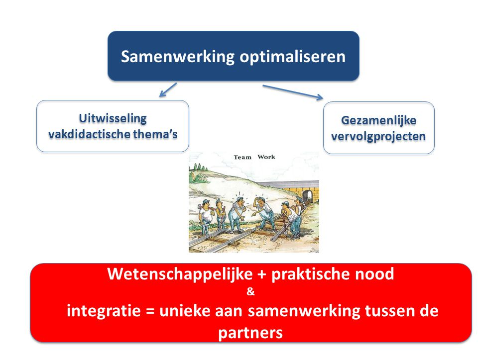 Samenwerking optimaliseren