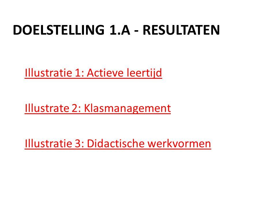 Doelstelling 1.A - Resultaten