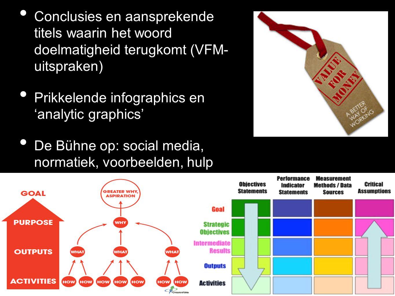Conclusies en aansprekende titels waarin het woord doelmatigheid terugkomt (VFM- uitspraken)