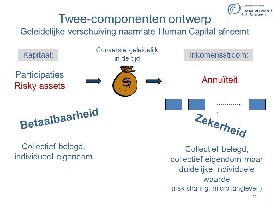 Twee-componenten ontwerp Geleidelijke verschuiving naarmate Human Capital afneemt