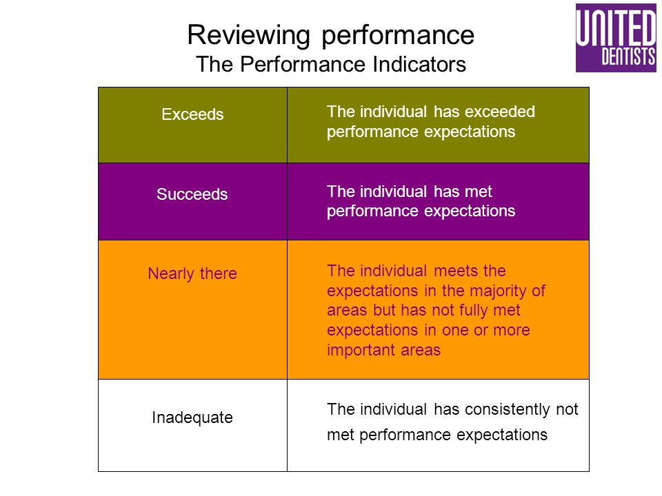 Reviewing performance The Performance Indicators