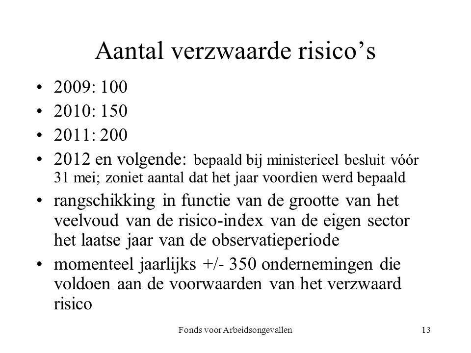 Aantal verzwaarde risico's