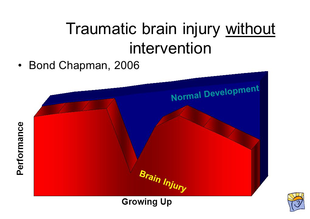 Traumatic brain injury without intervention