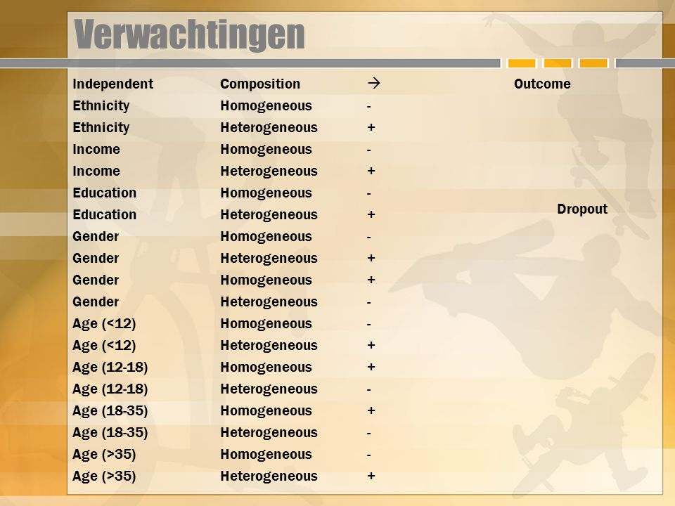 Verwachtingen Independent Composition  Outcome Ethnicity Homogeneous