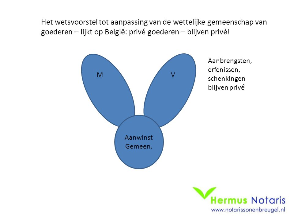Het wetsvoorstel tot aanpassing van de wettelijke gemeenschap van goederen – lijkt op België: privé goederen – blijven privé!