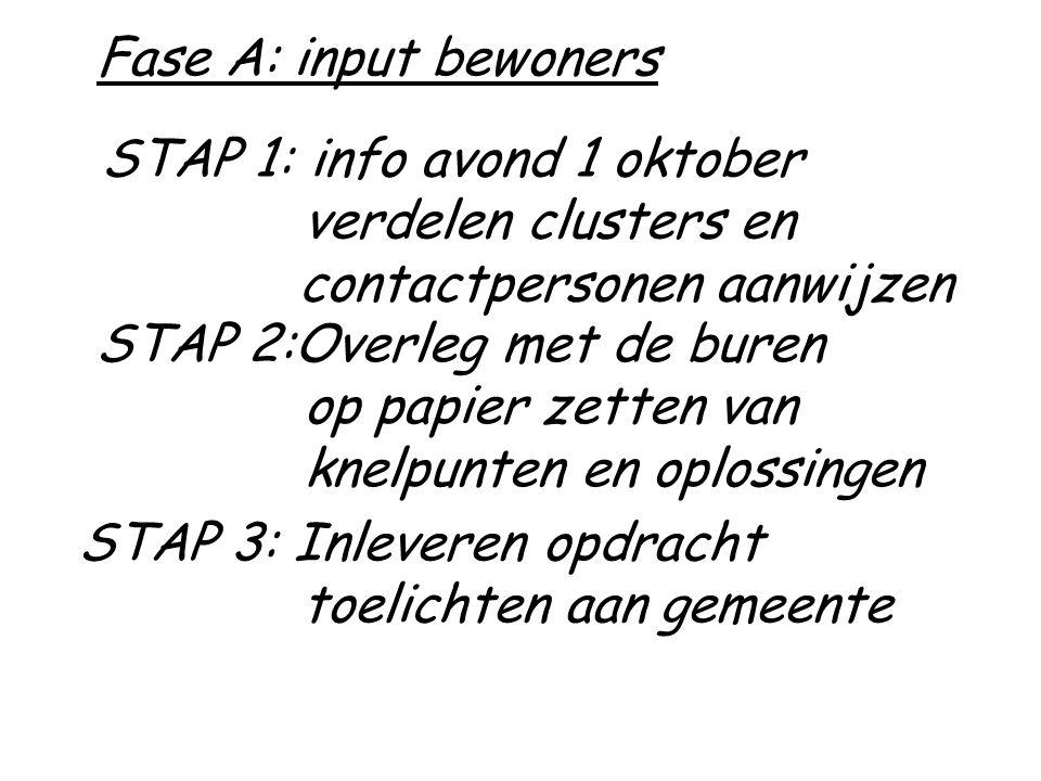 Fase A: input bewoners STAP 1: info avond 1 oktober. verdelen clusters en contactpersonen aanwijzen.