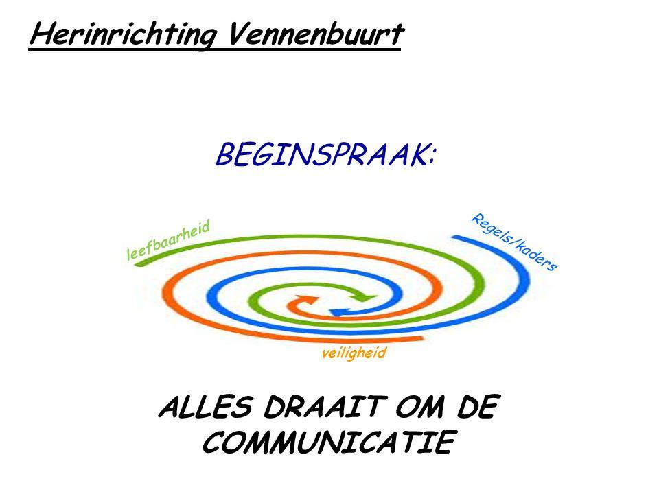ALLES DRAAIT OM DE COMMUNICATIE