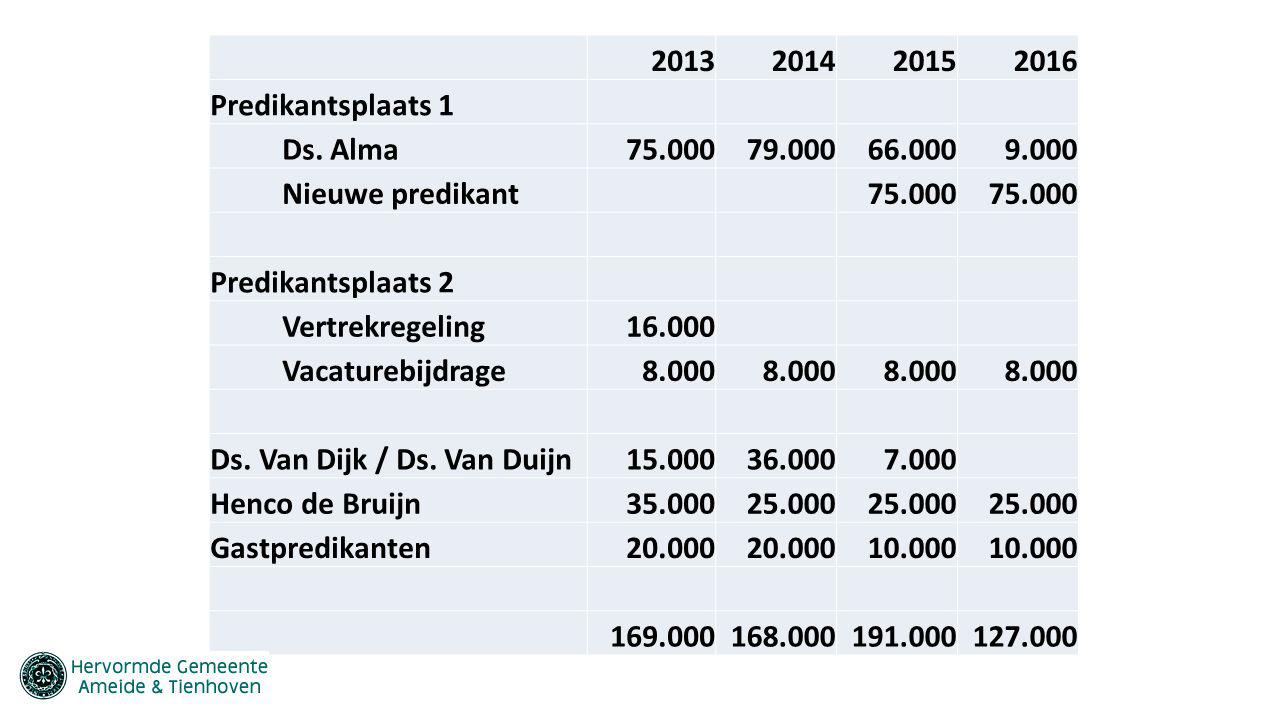 2013. 2014. 2015. 2016. Predikantsplaats 1. Ds. Alma. 75.000. 79.000. 66.000. 9.000. Nieuwe predikant.