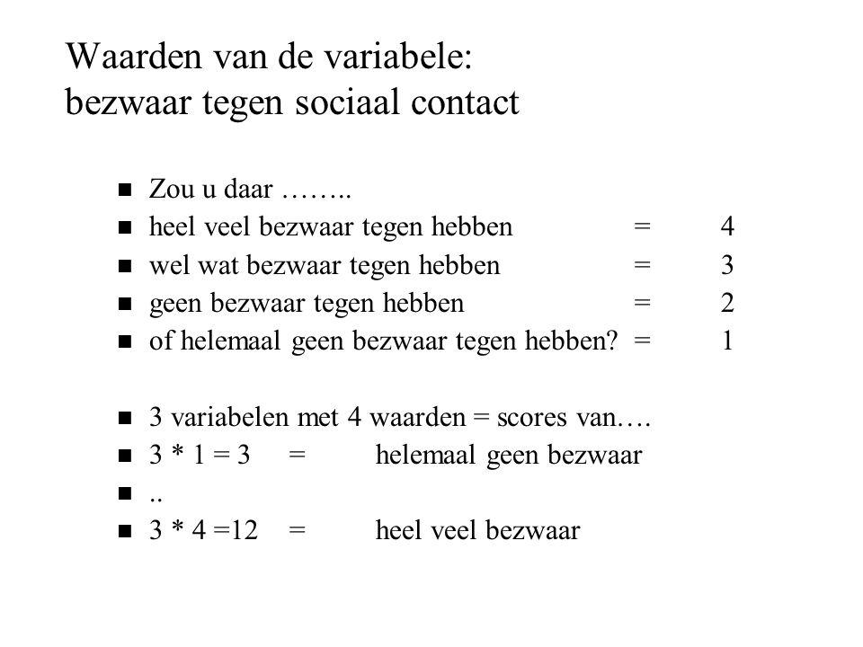 Waarden van de variabele: bezwaar tegen sociaal contact