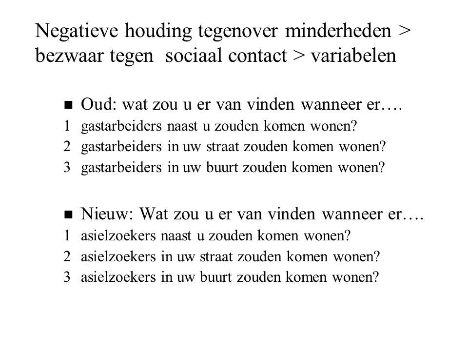 Negatieve houding tegenover minderheden > bezwaar tegen sociaal contact > variabelen