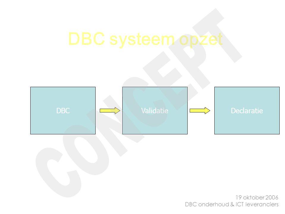 DBC systeem opzet CONCEPT DBC Validatie Declaratie