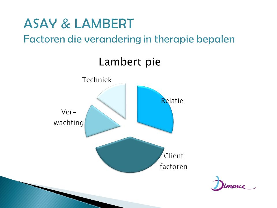 ASAY & LAMBERT Factoren die verandering in therapie bepalen