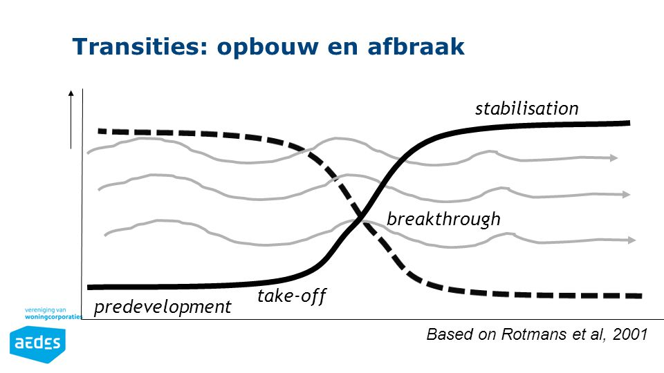 Transities: opbouw en afbraak