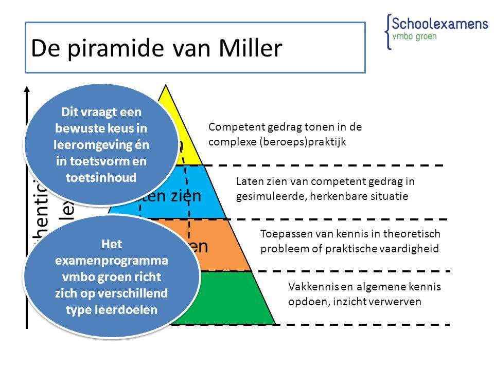 De piramide van Miller Authenticiteit / complexiteit Doen Laten zien