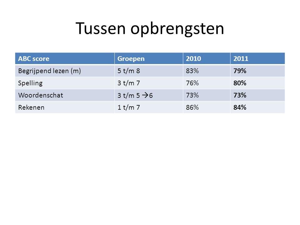 Tussen opbrengsten ABC score Groepen 2010 2011 Begrijpend lezen (m)
