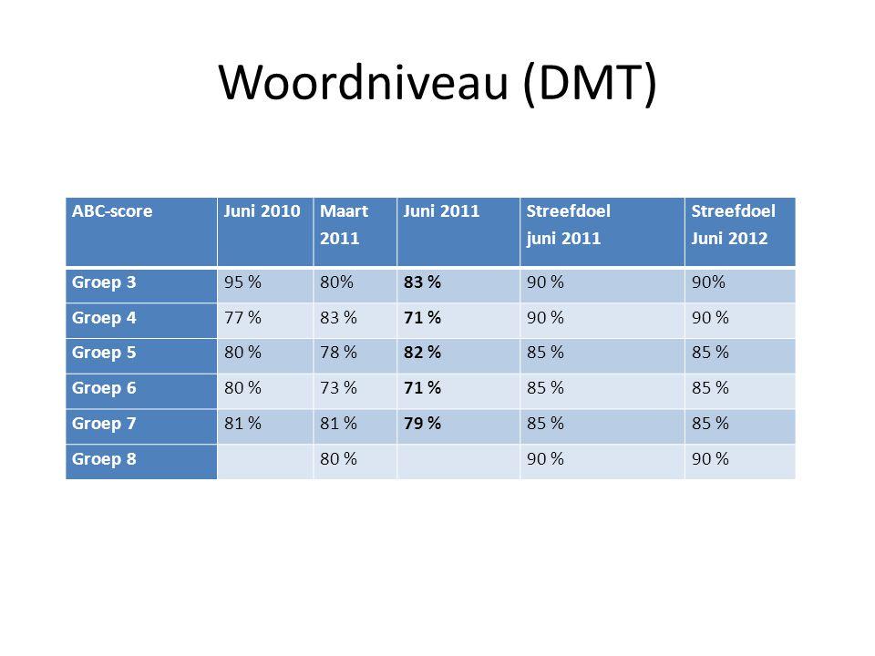 Woordniveau (DMT) ABC-score Juni 2010 Maart 2011 Juni 2011 Streefdoel