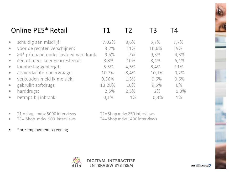 Online PES* Retail T1 T2 T3 T4