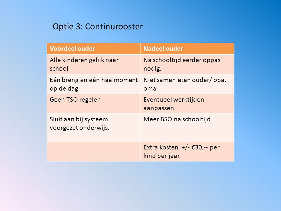 Optie 3: Continurooster