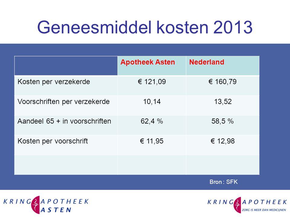 Geneesmiddel kosten 2013 Apotheek Asten Nederland
