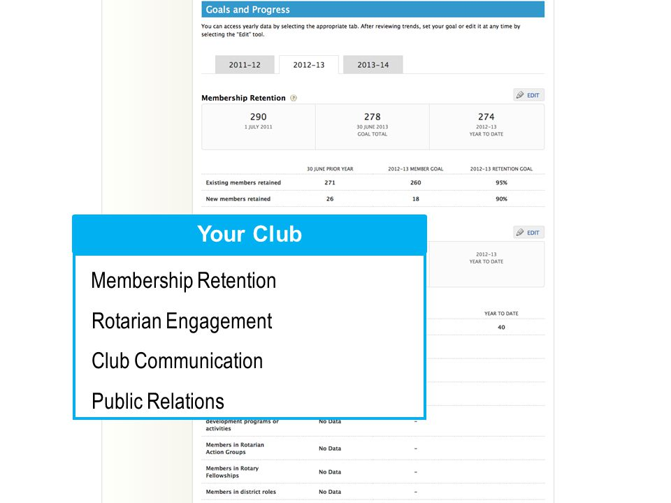 Membership Retention Rotarian Engagement Club Communication Public Relations