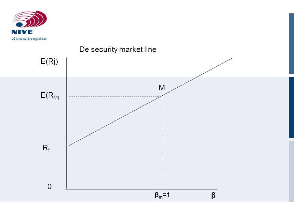 De security market line