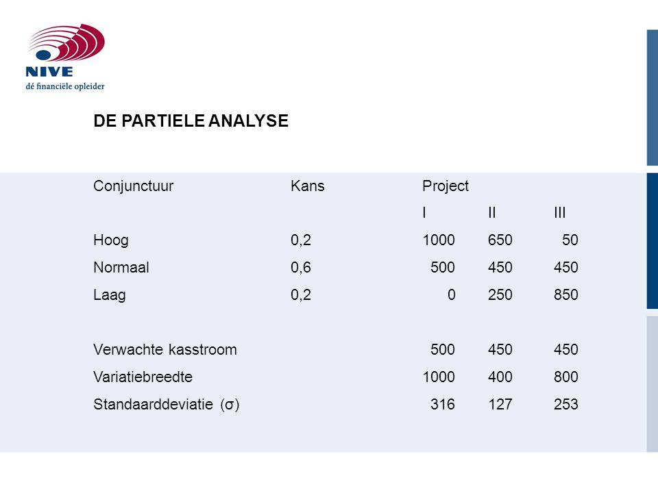 DE PARTIELE ANALYSE Conjunctuur Kans Project I II III