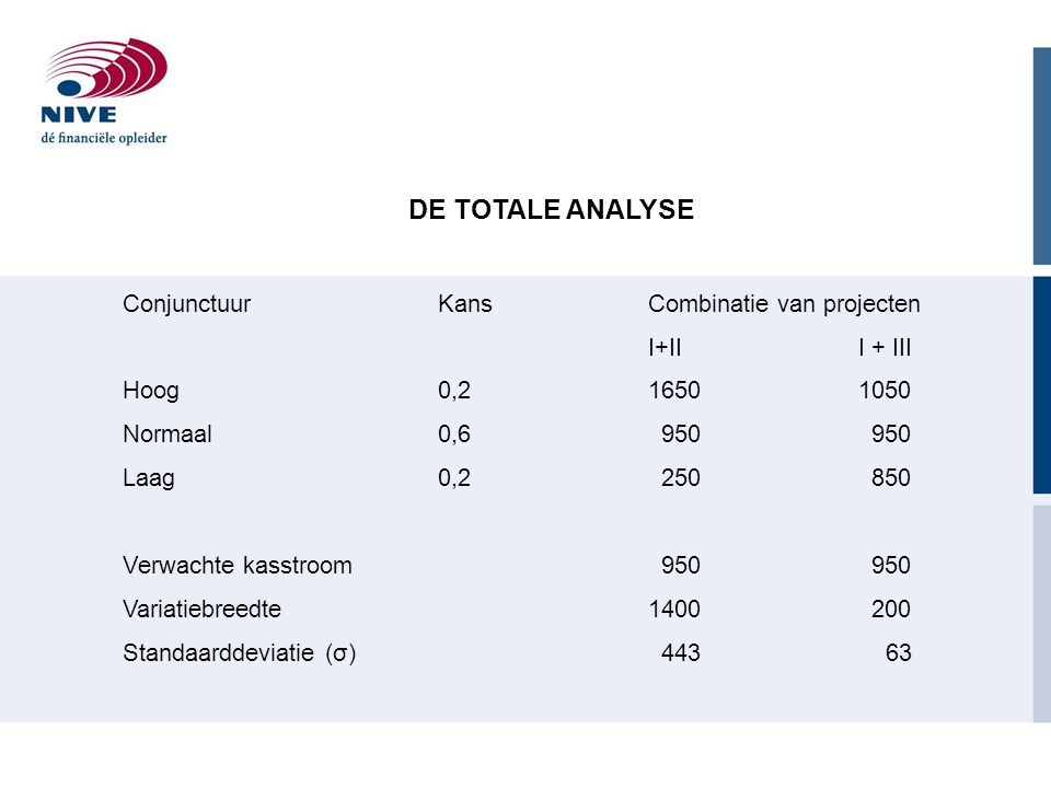 DE TOTALE ANALYSE Conjunctuur Kans Combinatie van projecten