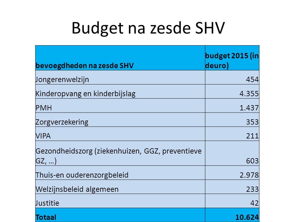Budget na zesde SHV bevoegdheden na zesde SHV budget 2015 (in deuro)