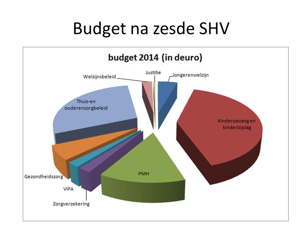 Budget na zesde SHV
