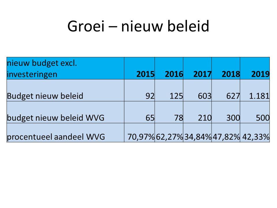 Groei – nieuw beleid nieuw budget excl. investeringen 2015 2016 2017