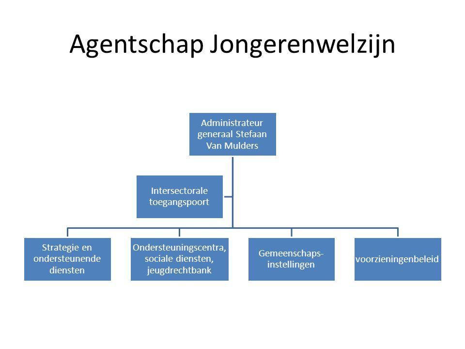 Agentschap Jongerenwelzijn