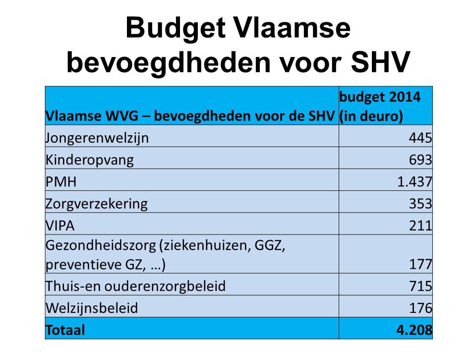 Budget Vlaamse bevoegdheden voor SHV