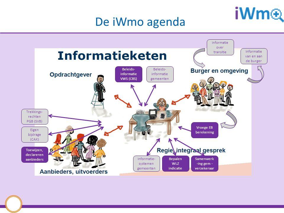 De iWmo agenda Informatie over transitie. Informatie van en aan de burger. Beleids-informatie VWS (CBS)