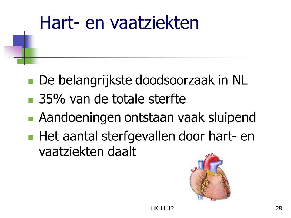 Hart- en vaatziekten De belangrijkste doodsoorzaak in NL