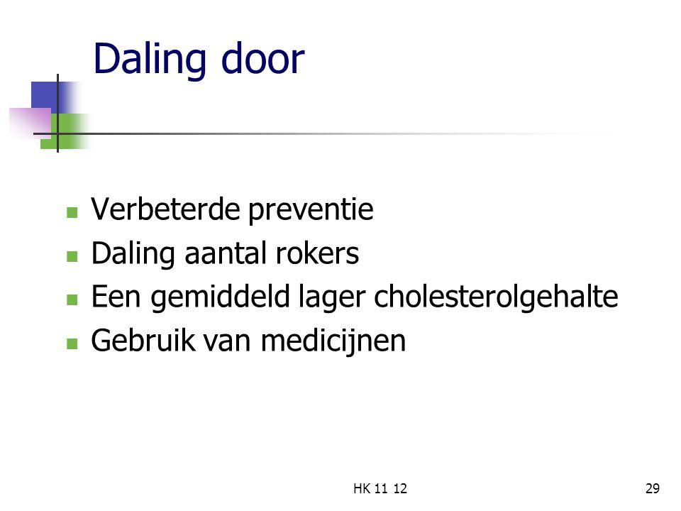 Daling door Verbeterde preventie Daling aantal rokers