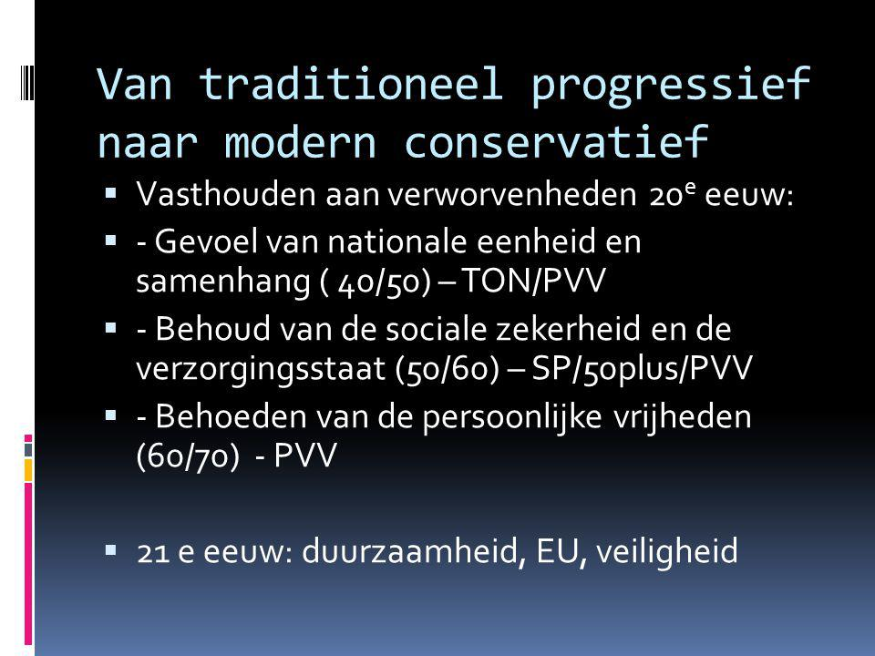 Van traditioneel progressief naar modern conservatief