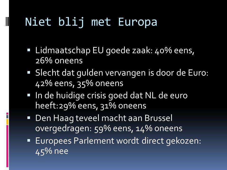 Niet blij met Europa Lidmaatschap EU goede zaak: 40% eens, 26% oneens