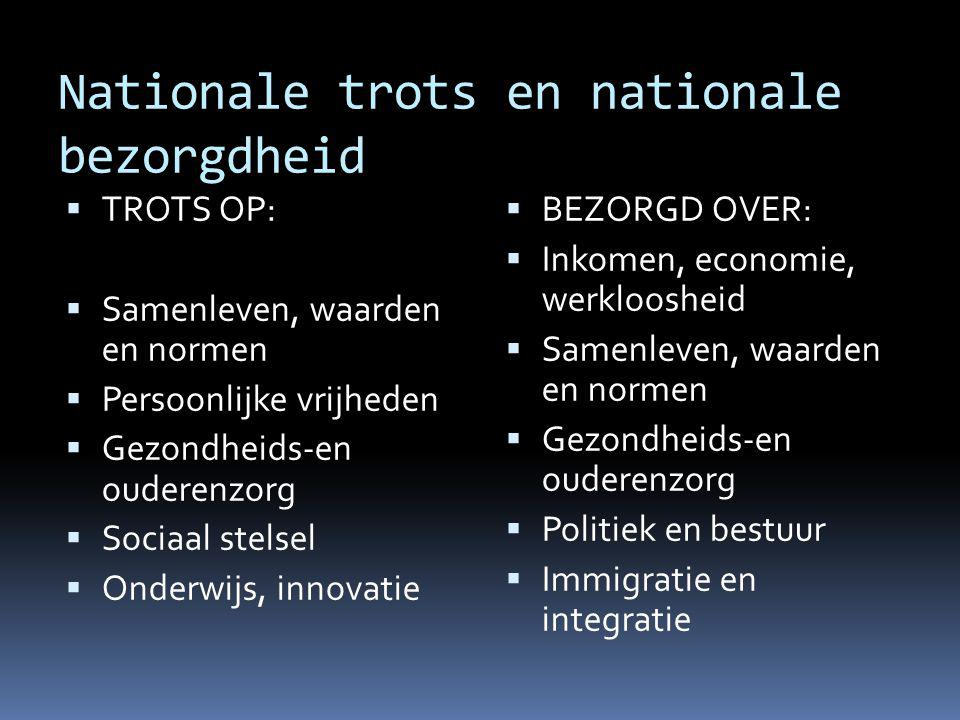 Nationale trots en nationale bezorgdheid