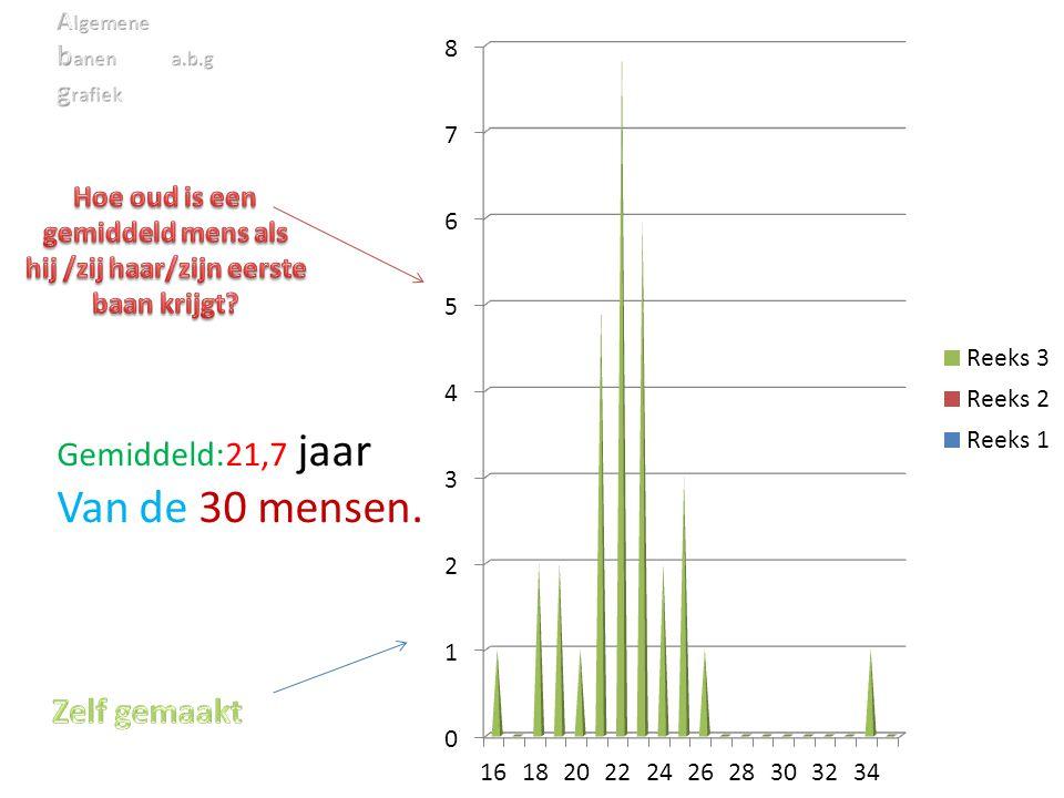 Van de 30 mensen. Gemiddeld:21,7 jaar Zelf gemaakt banen a.b.g grafiek
