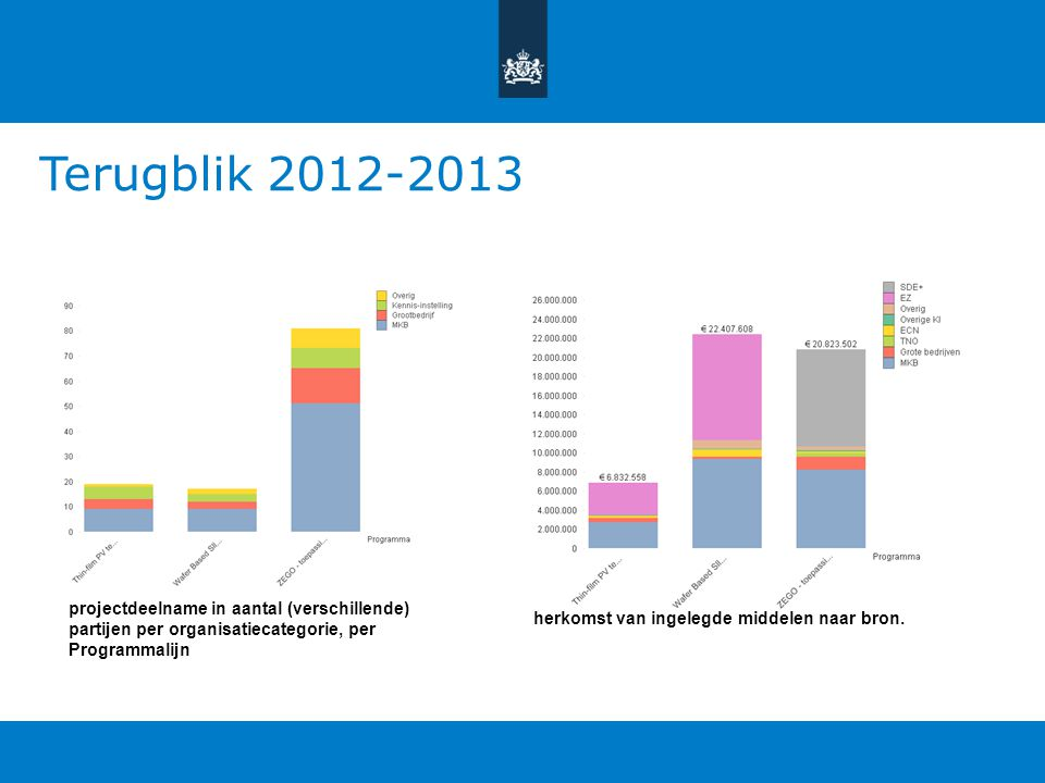 Terugblik 2012-2013 projectdeelname in aantal (verschillende) partijen per organisatiecategorie, per Programmalijn.